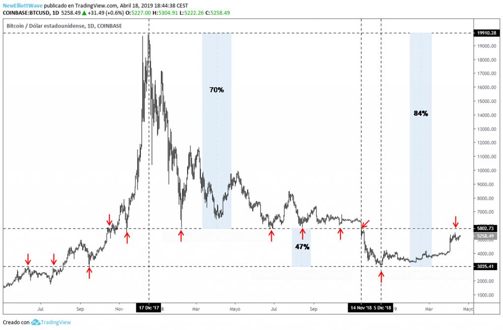 Precio de bitcoin hoy en naira