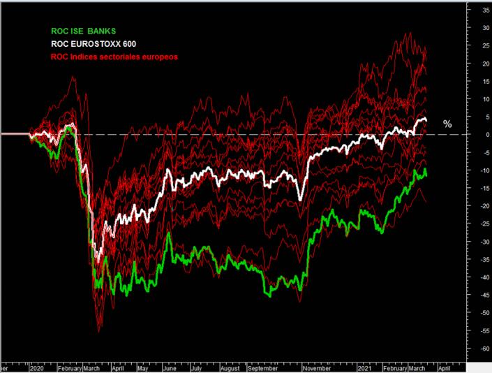 %Variación comparada de los índices sectoriales europeos con el sector de bancos.