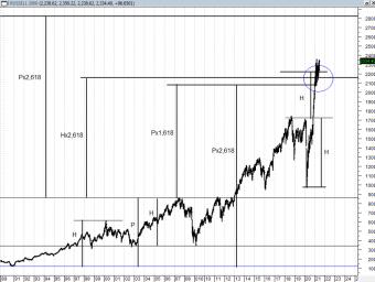 Russel 2000. Proyecciones de Fibonacci. Gráfico semanal
