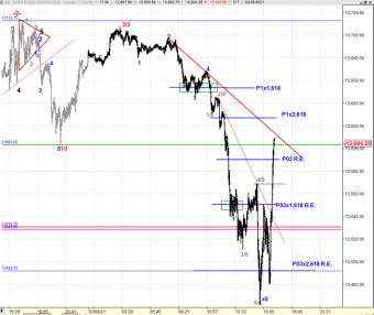 Grafico de 1 minuto del Futuro del NASDAQ 100