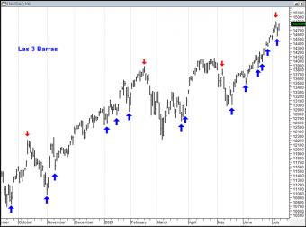 NASDAQ contado. Gráfico diario. Regla de las 3 Barras