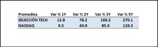 NASDAQ. Variación en % en los últimos 5 años