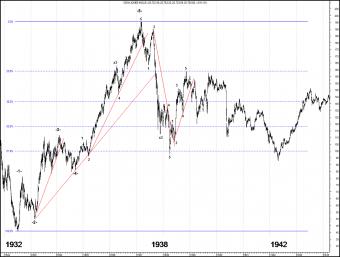 Gráfico semanal del Dow Jones Industrial